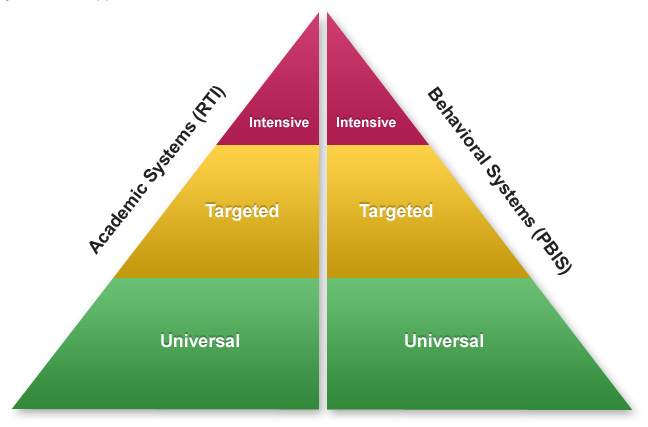 MTSS pyramid diagram showing intensive, targeted and universal framework with Academic Systems and Behavioral Systems
